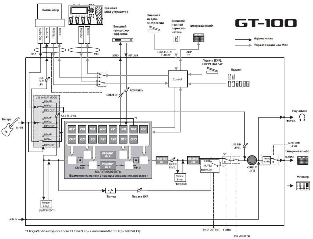 Boss Gt 6 инструкция на русском - фото 7